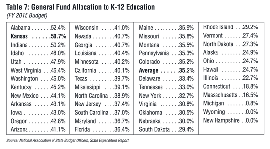 Kansas ranks #2 in education spending